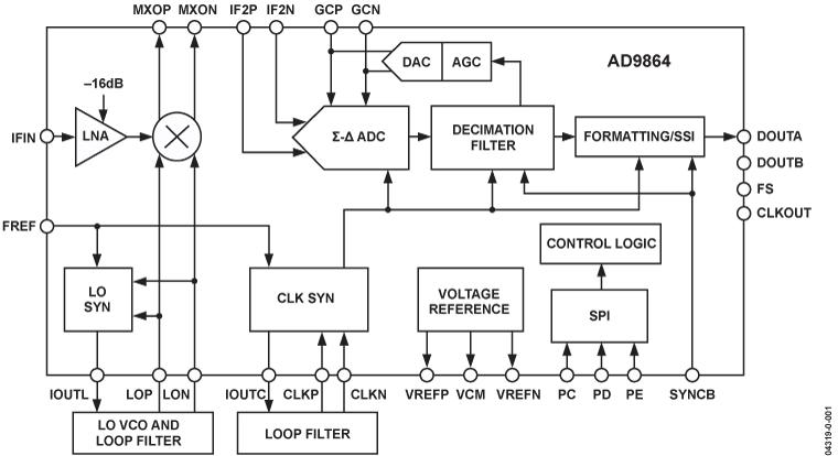 AD9864 中频数字化子系统