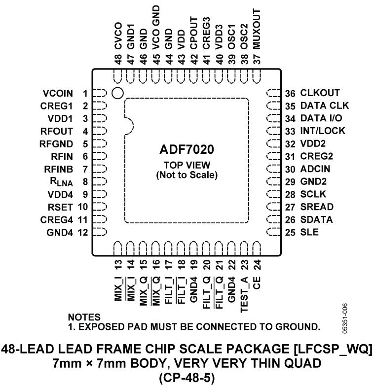 ADF7020 ISM频段收发器IC