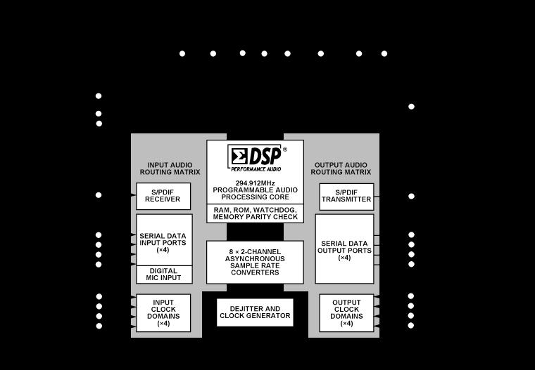 ADAU1466 SigmaDSP 紧凑型数字音...