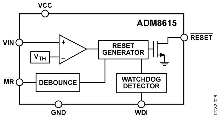 ADM8615 具有看门狗定时器、手动复位功能和低电平阈值电压的超低功耗电压监控器