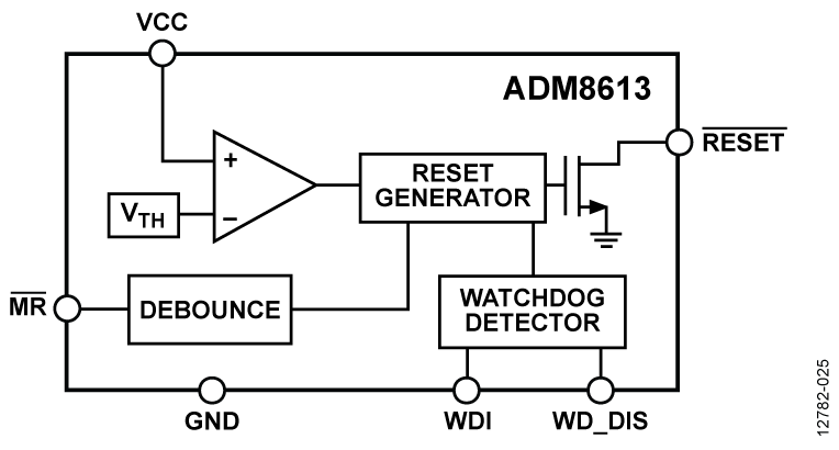 ADM8613 具有看门狗定时器和手动复位功能的超低功耗电压监控器