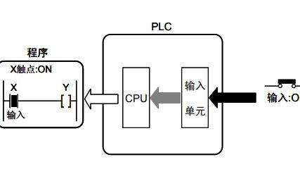 松下FP系列PLC的编程手册免费下载