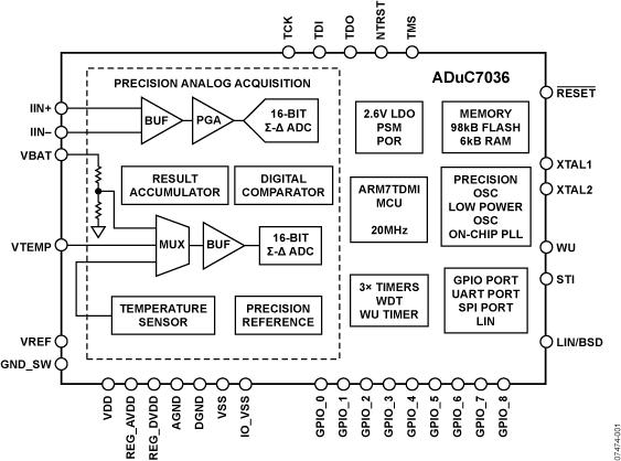 ADUC7036 车用集成精密电池传感器