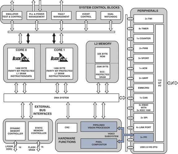 ADSP-BF608 最高500 MHZ的BLACKFIN对称多处理器,采用支持VGA视频分析的硬件