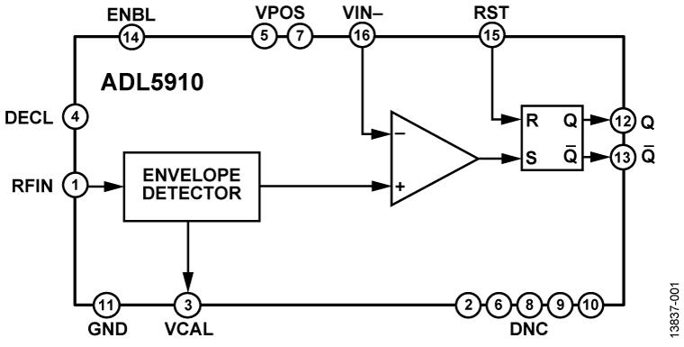 当包络检波器电压超过用户定义阈值电压时,事件将被锁定在s-r触发器