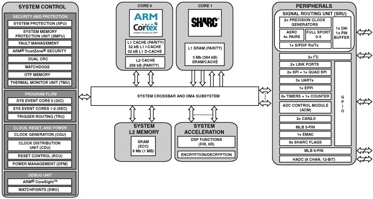 ADSP-SC570 单核SHARC+(带384KB L1)、ARM Cortex-A5、1MB共用的L2、10/100以太网、176-LQFP