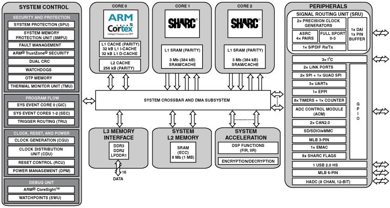 ADSP-SC573 雙核SHARC+(帶768KB L1)、ARM Cortex-A5、1MB共用的L2、DDR、千兆以太網、USB、SDIO、400-cspBGA