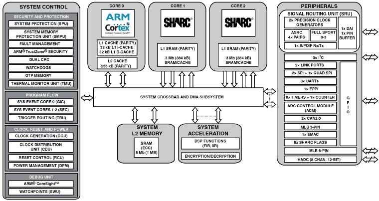 ADSP-SC571 双核SHARC+(带768KB L1)、ARM Cortex-A5、1MB共用的L2、10/100以太网、176-LQFP