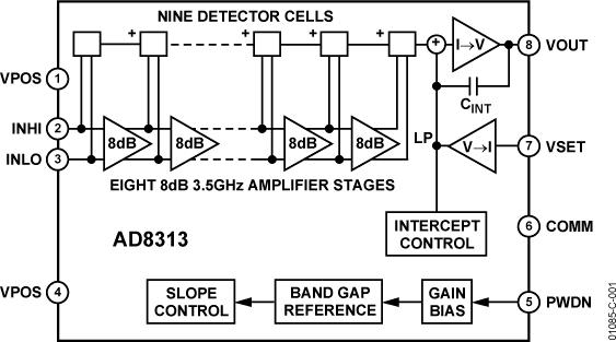 AD8313 0.1 GHz至2.5 GHz、70 dB对数检波器/控制器