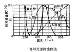 到底什么是紫外线传感器