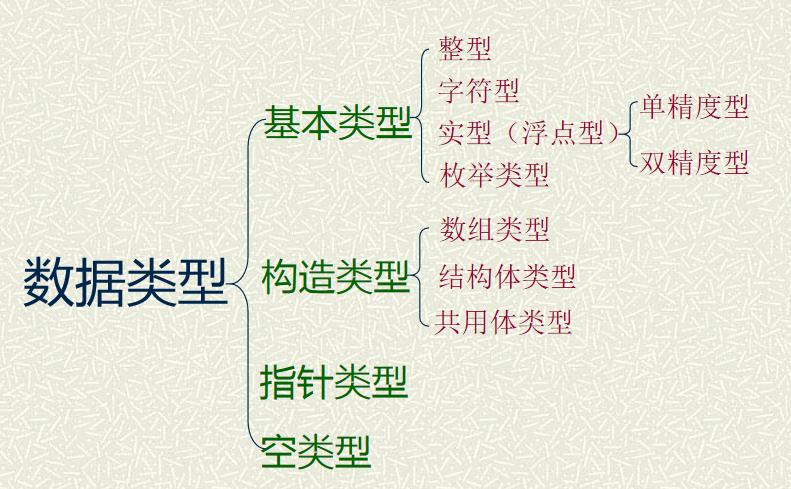 C语言程序设计教程之基本数据类型和运算符及表达式的资料说明