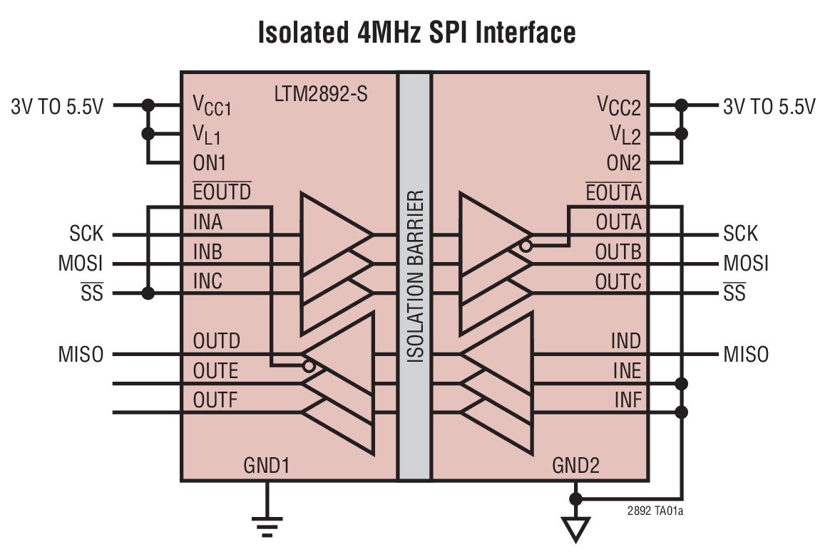 LTM2892 SPI / 数字或 I2C μModule 隔离器