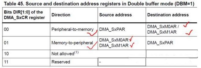 基于STM32介绍DMA的双缓冲模式