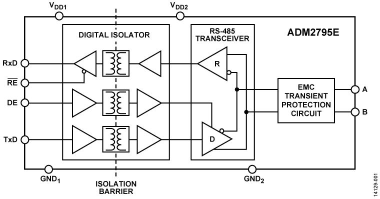 ADM2795E 鲁棒的5 kV RMS隔离RS-485/RS-422收发器,提供4级EMC和完整±42 V保护