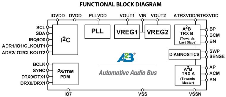 AD2421W 增强型汽车音频总线® (A2B®...