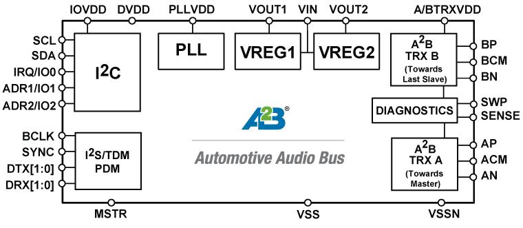 AD2402W 汽车音频总线®收发器(A2B®)...