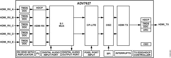 ADV7627 3GHz HDMI 5:1 收发器,集成屏幕显示