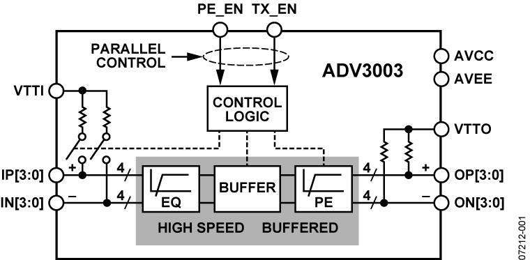 ADV3003 HDMI/DVI TMDS 均衡器
