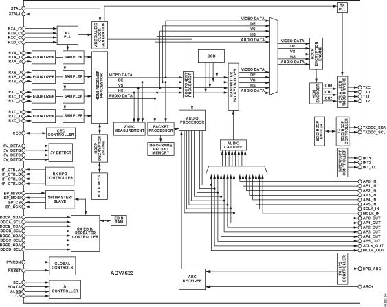 ADV7623 基于XPRESSVIEW™快速切换技术的HDMI 1.4收发器