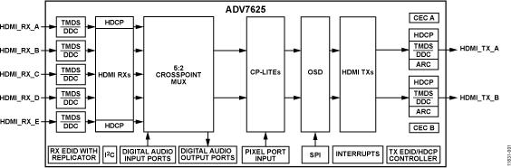 ADV7625 3GHz HDMI 5:2交叉点收发器,集成屏幕显示(OSD)