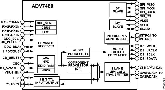 ADV7480 双通道模式HDMI/MHL接收器