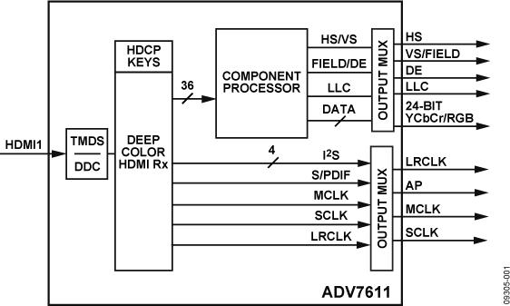ADV7611 低功耗165 MHz HDMI接收器
