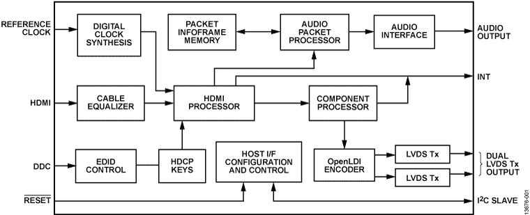 ADV7613 低功耗HDMI至LVDS显示桥