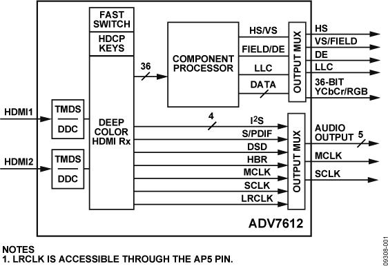 ADV7612 双端口XPRESSVIEW 225 MHZ HDMI接收机