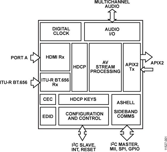 ADV7680 APIX2发送器,支持HDMI和HDCP