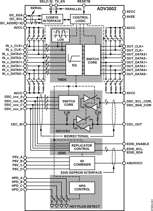 ADV3002 4:1 HDMI/DVI开关,具有均衡DDC/CEC缓冲和EDID复制功能