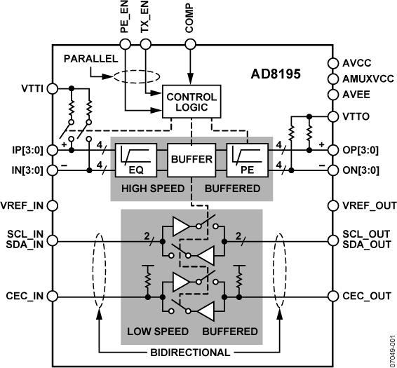 AD8195 AD8195:具有均衡特性的1:1 HDMI/DVI缓冲器