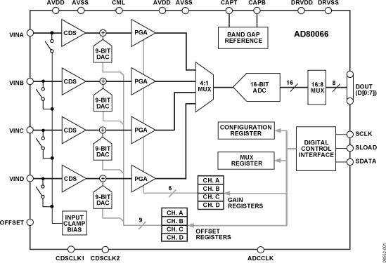AD80066 完整(zheng)的16位CCD/CIS信(xin)號處(chu)理器