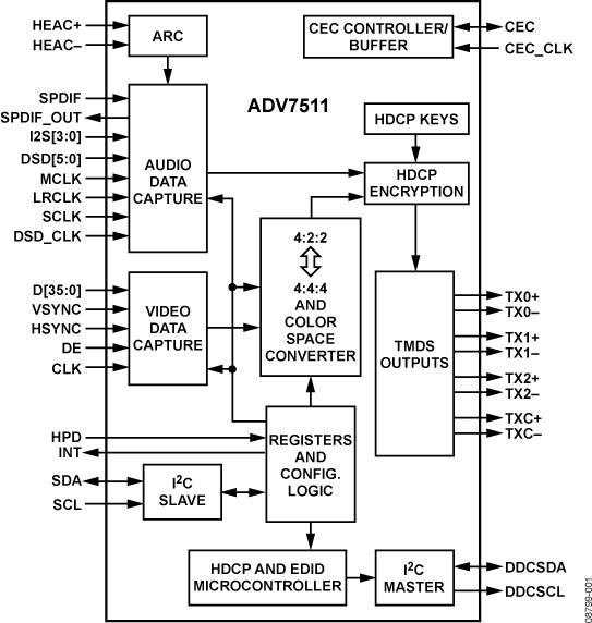 ADV7511 集成ARC的225 MHz高性能HDMI®发送器