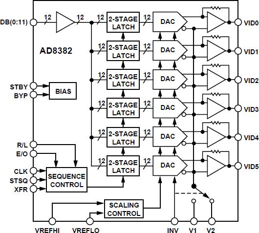 AD8382 高性能、12位、6通道输出、抽取LCD DecDriver®