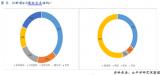 IC载板的发展趋势和上游产业链布局及部分PCB企...