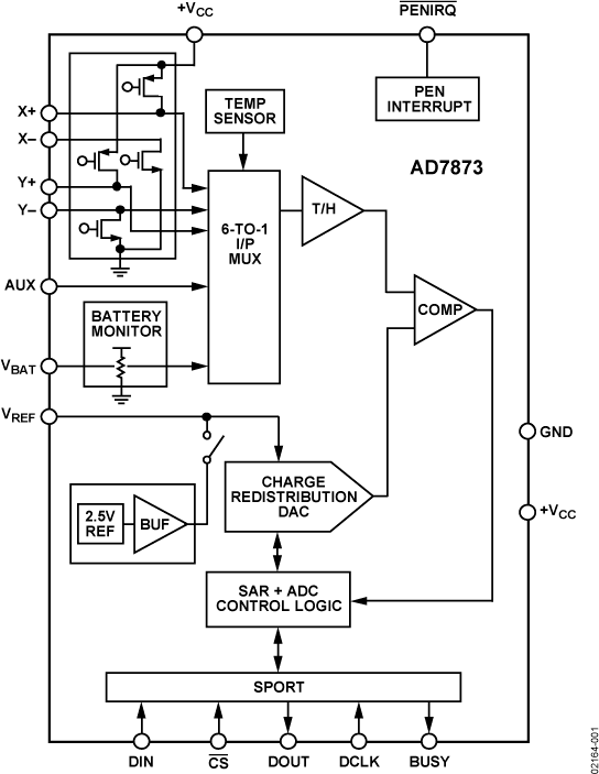 AD7873 触摸屏数字转换器