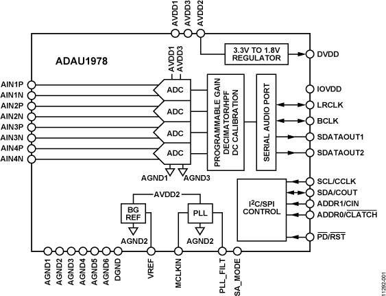 ADAU1978 四通道ADC(2 V输入)