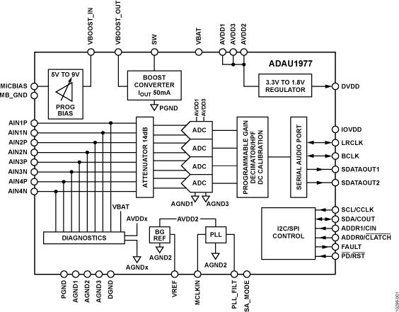 ADAU1977 集成诊断功能的四通道ADC