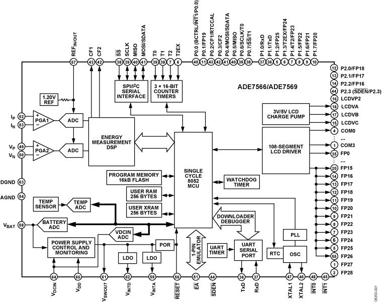 ADE7566 单相电能计量IC,集成8052 MCU、RTC和LCD驱动器