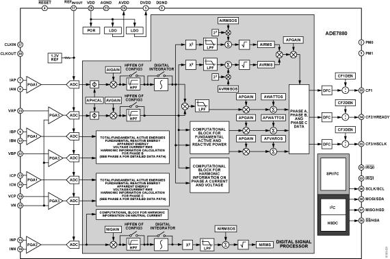 ADE7880 集成諧波監控的多相多功能電能計量IC