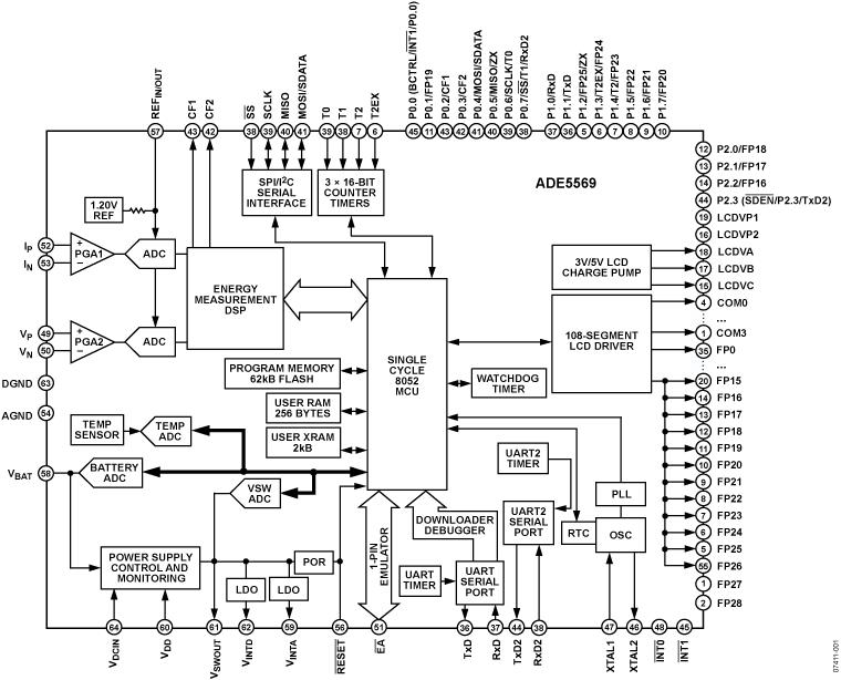 ADE5569 单相电能计量IC,集成8052 MCU、RTC和LCD驱动器