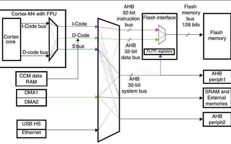 如何解决STM32在擦除内部FLASH时间过长导致IWDG复位的问题