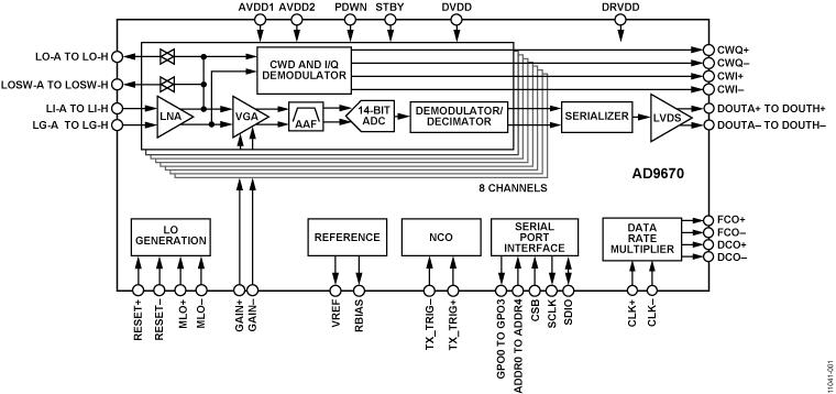 AD9670 集成数字解调器的8通道超声AFE