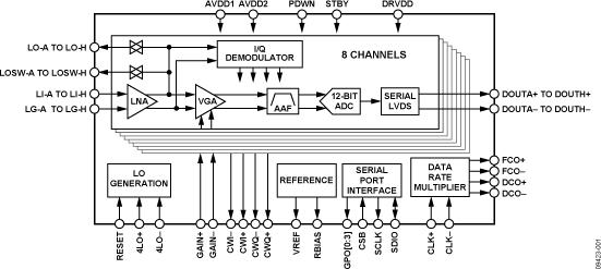 AD9279 八通道LNA/VGA/AAF/ADC與CW I/Q解調器
