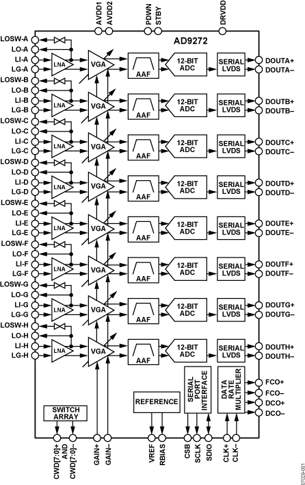 AD9272 八通道LNA/VGA/AAF/ADC與交叉點開關