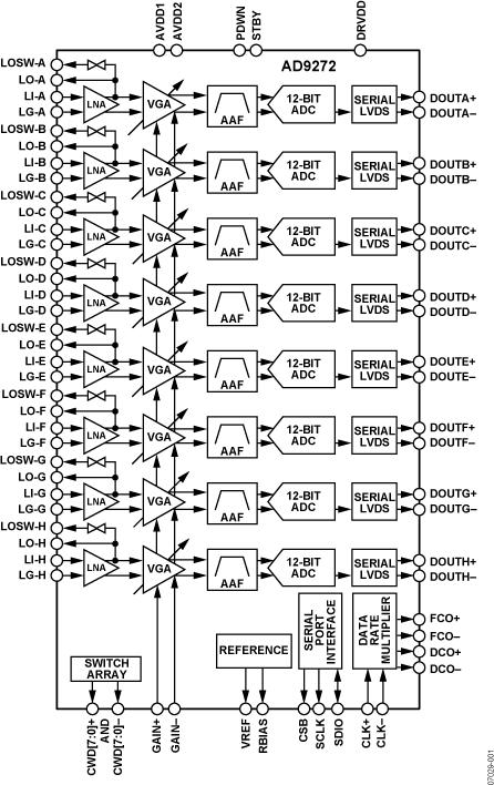 AD9272 八通道LNA/VGA/AAF/ADC与交叉点开关