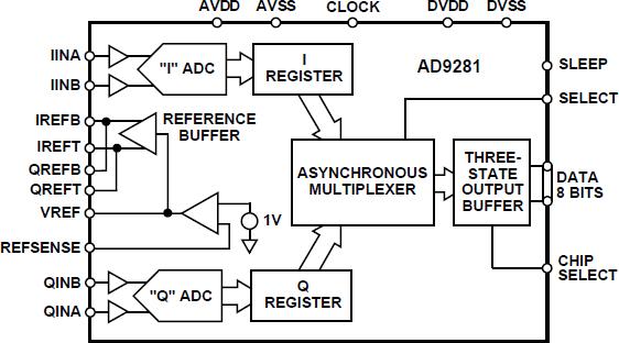 AD9281 双通道、8位分辨率、CMOS AD...