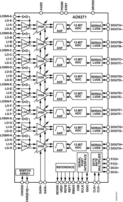 AD9271 八通道LNA/VGA/AAF/ADC与交叉点开关