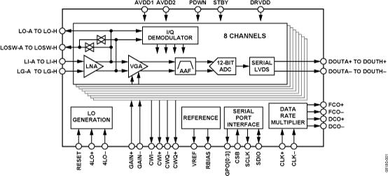 AD9276 八通道LNA/VGA/AAF/ADC和CW I&Q解調器