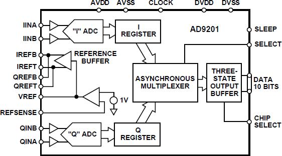 AD9201 双通道、20 MHz、10位分辨率...